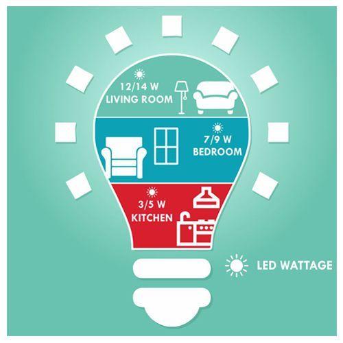Eveready LED Bulb - 12W, 1 pc